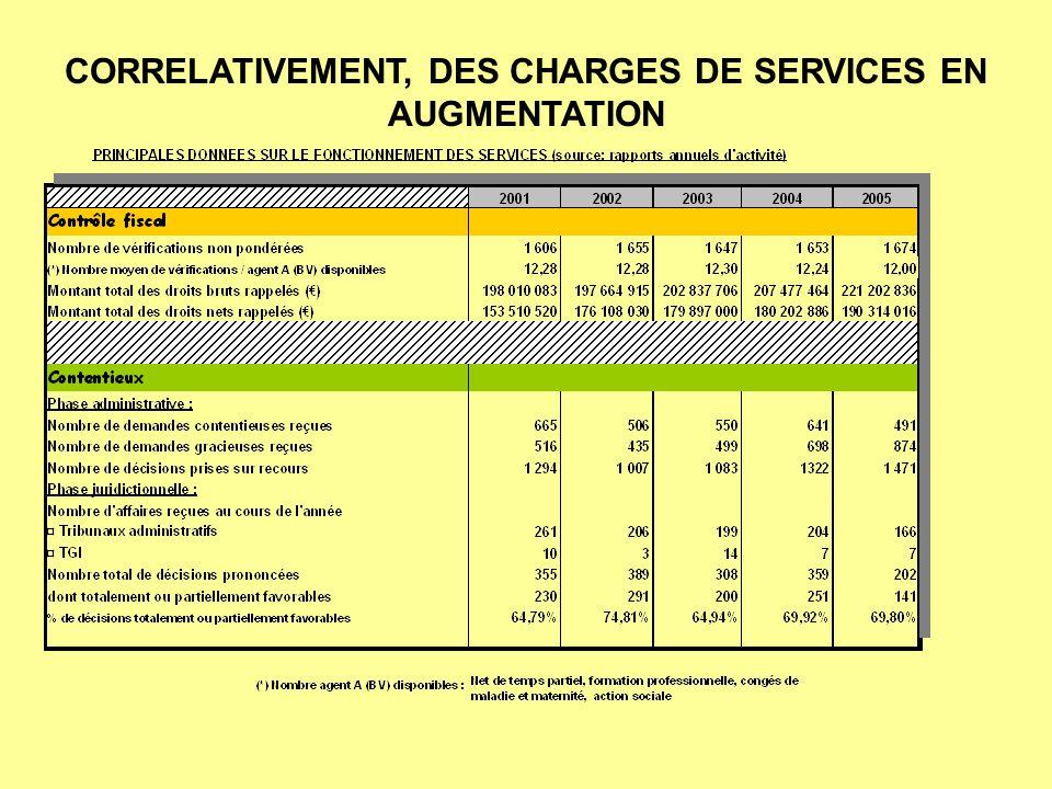 CORRELATIVEMENT, DES CHARGES DE SERVICES EN AUGMENTATION