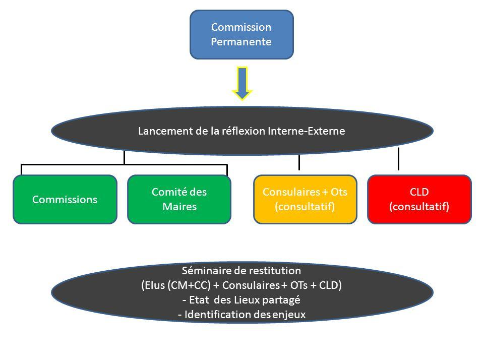 Commission Permanente Consulaires + Ots (consultatif) CLD (consultatif) Séminaire de restitution (Elus (CM+CC) + Consulaires + OTs + CLD) - Etat des Lieux partagé - Identification des enjeux Lancement de la réflexion Interne-Externe Comité des Maires Commissions