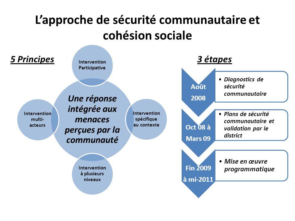 L'approche de sécurité communautaire et cohésion sociale Août 2008 Diagnostics de sécurité communautaire Oct 08 à Mars 09 Plans de sécurité communauta