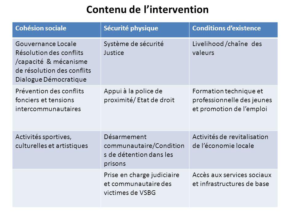 Contenu de l'intervention Cohésion socialeSécurité physiqueConditions d'existence Gouvernance Locale Résolution des conflits /capacité & mécanisme de