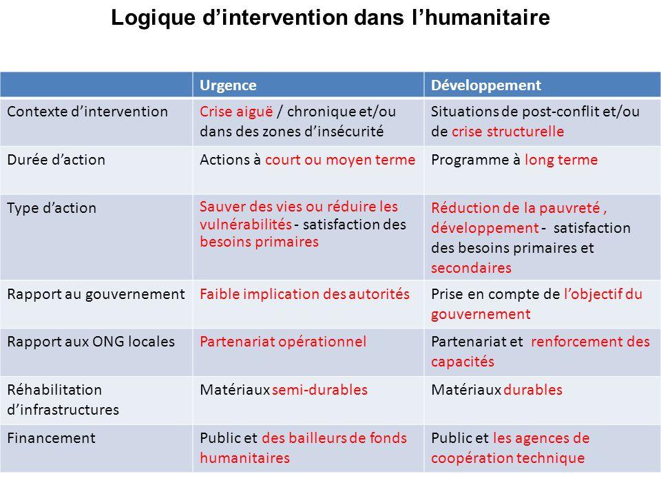 UrgenceDéveloppement Contexte d'interventionCrise aiguë / chronique et/ou dans des zones d'insécurité Situations de post-conflit et/ou de crise struct