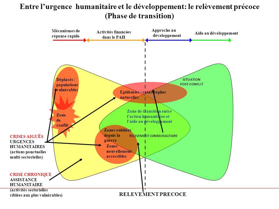 Entre l'urgence humanitaire et le développement: le relèvement précoce (Phase de transition) Zone de conflit RELEVEMENT PRECOCE CRISES AIGUËS URGENCES