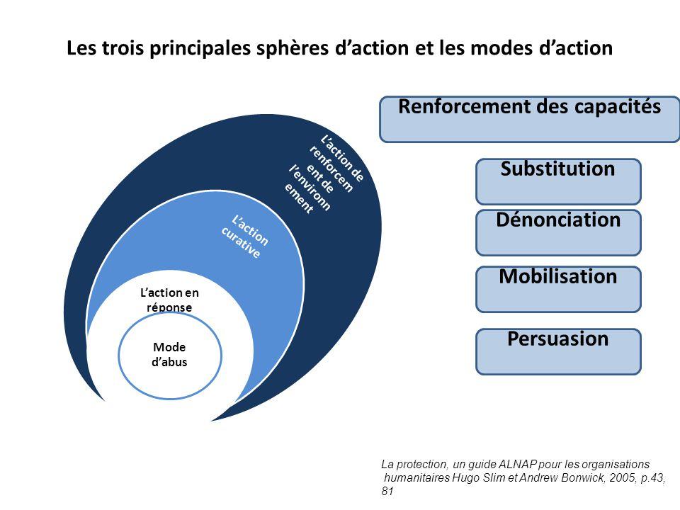 Les trois principales sphères d'action et les modes d'action L'action de renforcem ent de l'environn ement L'action curative L'action en réponse Mode