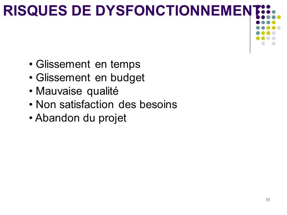 11 RISQUES DE DYSFONCTIONNEMENT Glissement en temps Glissement en budget Mauvaise qualité Non satisfaction des besoins Abandon du projet