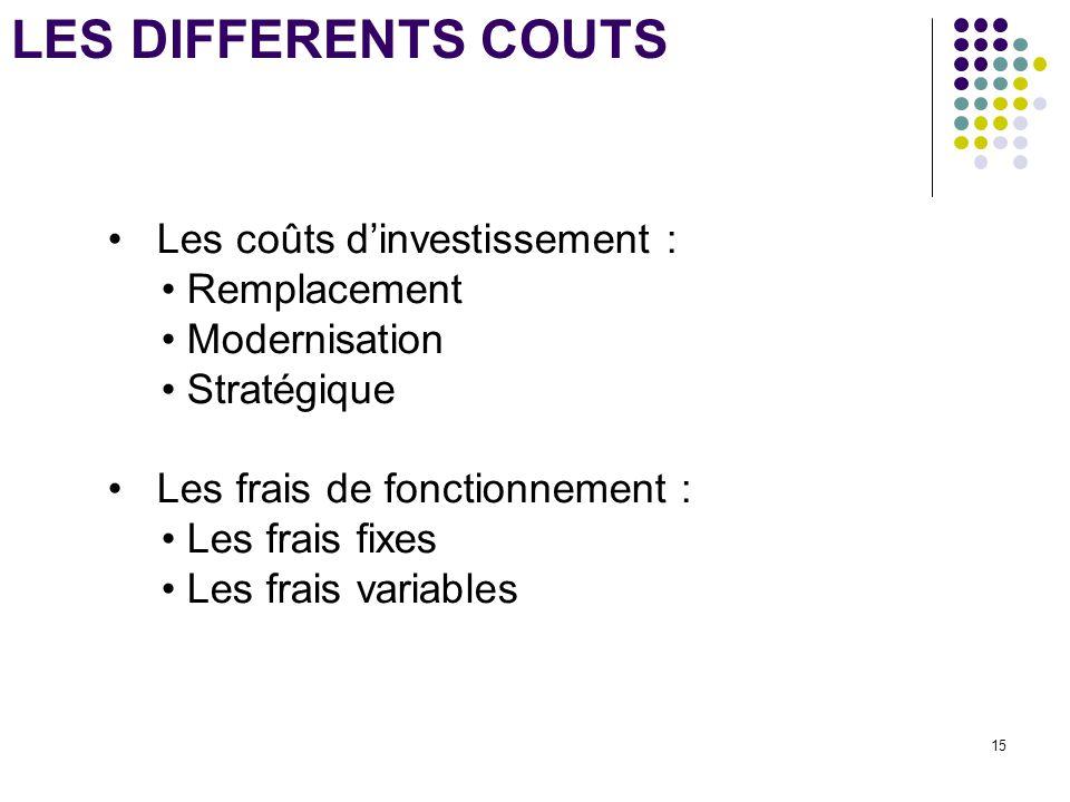 15 LES DIFFERENTS COUTS Les coûts d'investissement : Remplacement Modernisation Stratégique Les frais de fonctionnement : Les frais fixes Les frais va