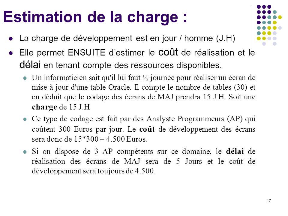 17 Estimation de la charge : La charge de développement est en jour / homme (J.H) Elle permet ENSUITE d'estimer le coût de réalisation et le délai en
