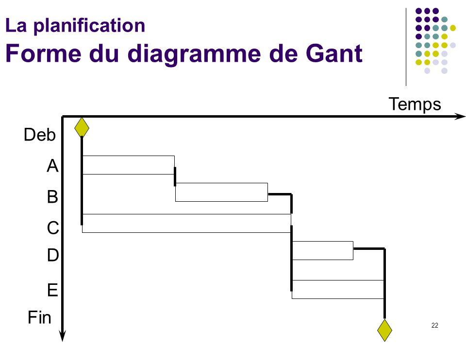 22 La planification Forme du diagramme de Gant Temps Deb A B C D E Fin