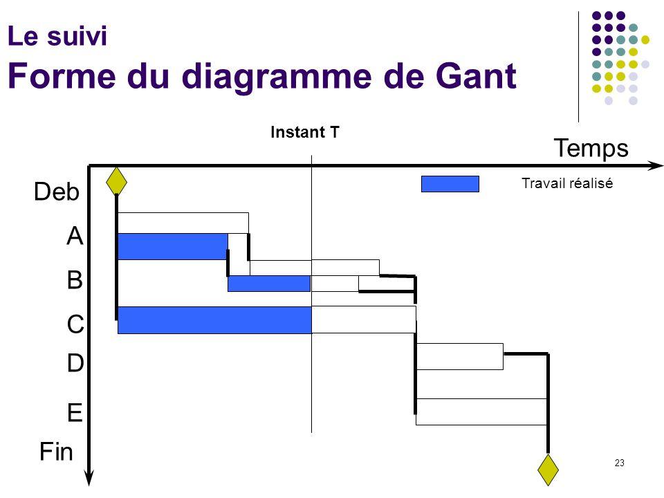 23 Le suivi Forme du diagramme de Gant Temps Deb A B C D E Fin Instant T Travail réalisé