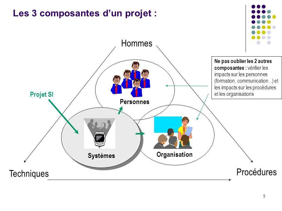 5 Les 3 composantes d'un projet : Hommes Personnes Techniques Procédures Organisation Systèmes Projet SI Ne pas oublier les 2 autres composantes : vér