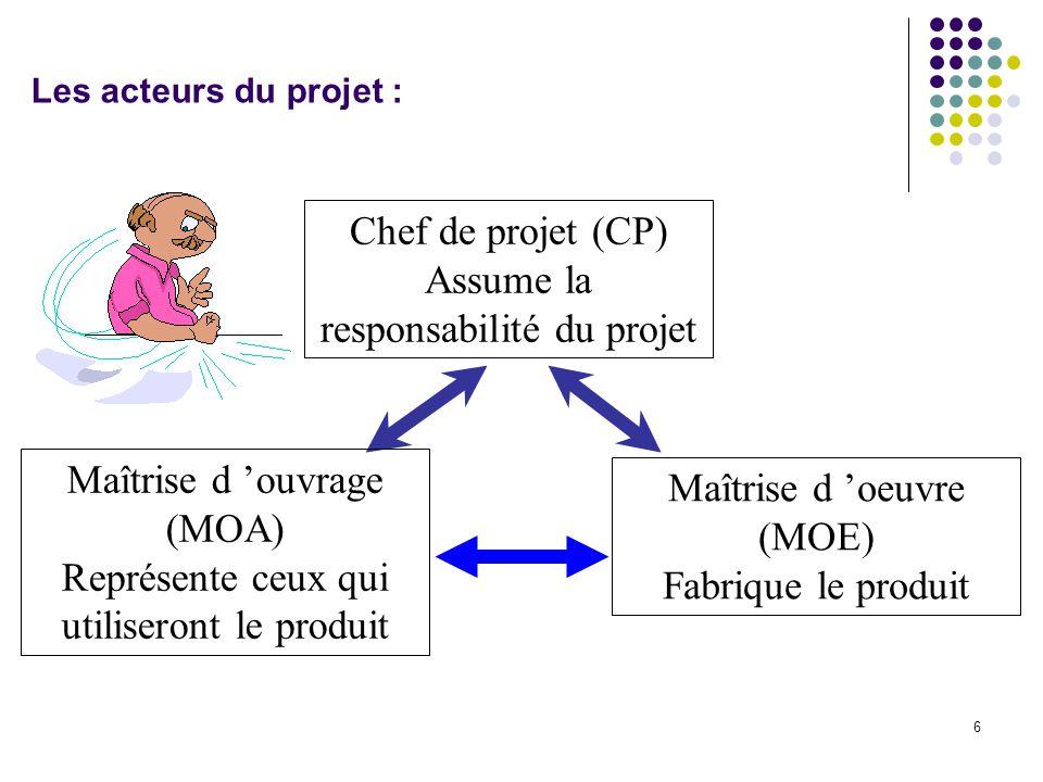 6 Les acteurs du projet : Chef de projet (CP) Assume la responsabilité du projet Maîtrise d 'ouvrage (MOA) Représente ceux qui utiliseront le produit