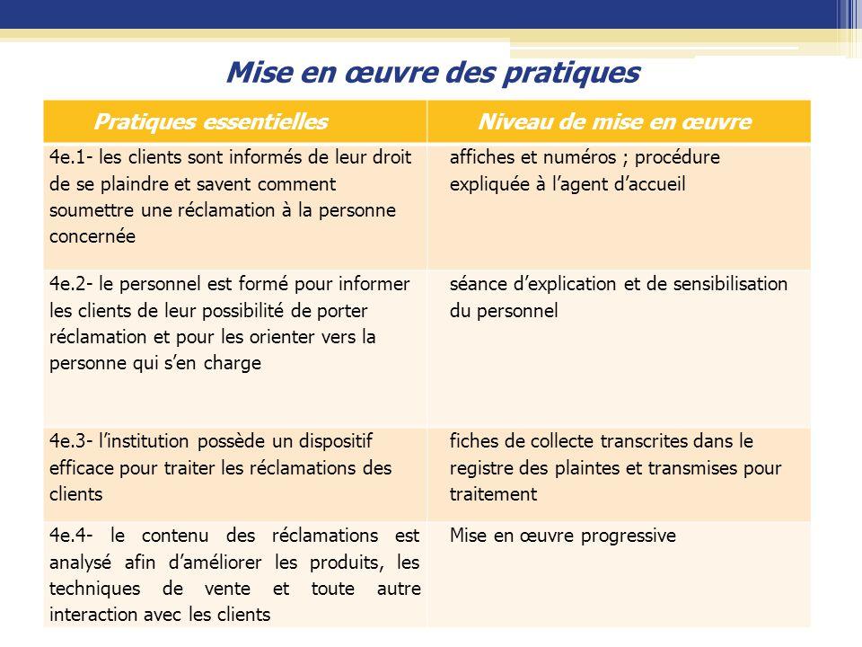 Mise en œuvre des pratiques Pratiques essentiellesNiveau de mise en œuvre 4e.1- les clients sont informés de leur droit de se plaindre et savent comme