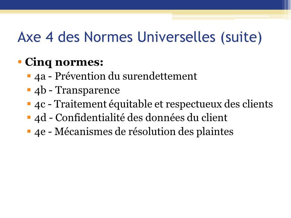 Axe 4 des Normes Universelles (suite) Cinq normes:  4a - Prévention du surendettement  4b - Transparence  4c - Traitement équitable et respectueux
