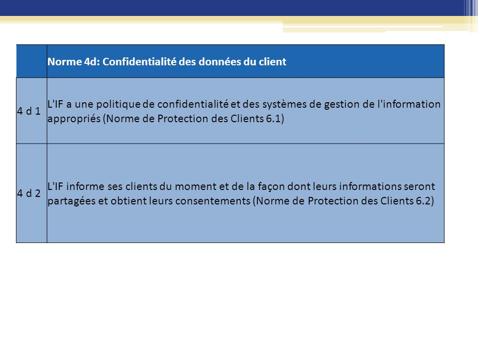 Norme 4d: Confidentialité des données du client 4 d 1 L'IF a une politique de confidentialité et des systèmes de gestion de l'information appropriés (
