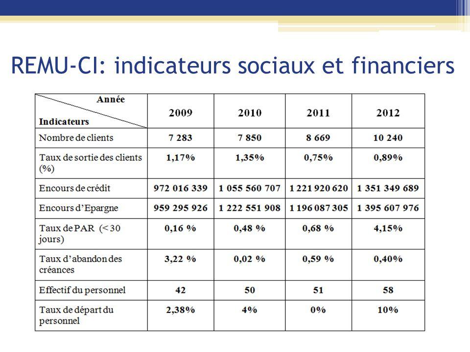 REMU-CI: indicateurs sociaux et financiers