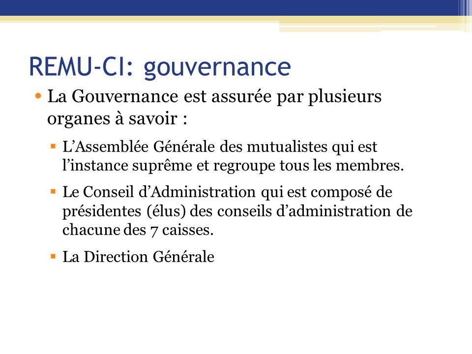 REMU-CI: gouvernance La Gouvernance est assurée par plusieurs organes à savoir :  L'Assemblée Générale des mutualistes qui est l'instance suprême et regroupe tous les membres.