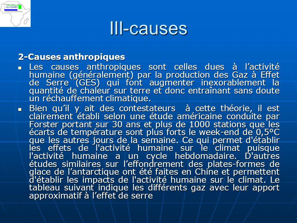 III-causes 2-Causes anthropiques Les causes anthropiques sont celles dues à l'activité humaine (généralement) par la production des Gaz à Effet de Ser