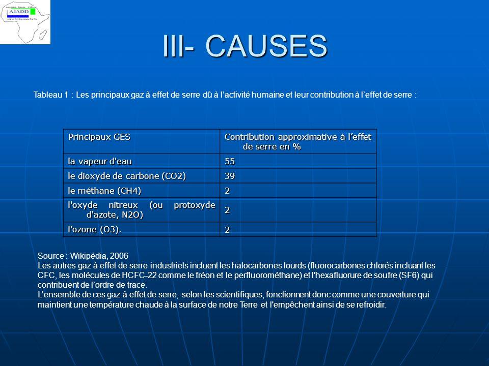 III- CAUSES Tableau 1 : Les principaux gaz à effet de serre dû à l'activité humaine et leur contribution à l'effet de serre : Principaux GES Contribut