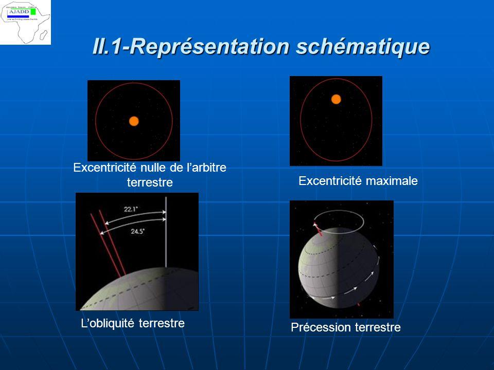 II.1-Représentation schématique Excentricité nulle de l'arbitre terrestre Excentricité maximale L'obliquité terrestre Précession terrestre