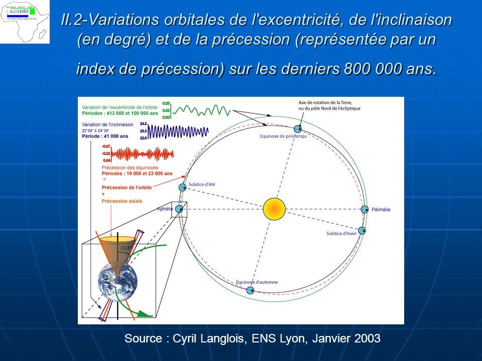 II.2-Variations orbitales de l'excentricité, de l'inclinaison (en degré) et de la précession (représentée par un index de précession) sur les derniers