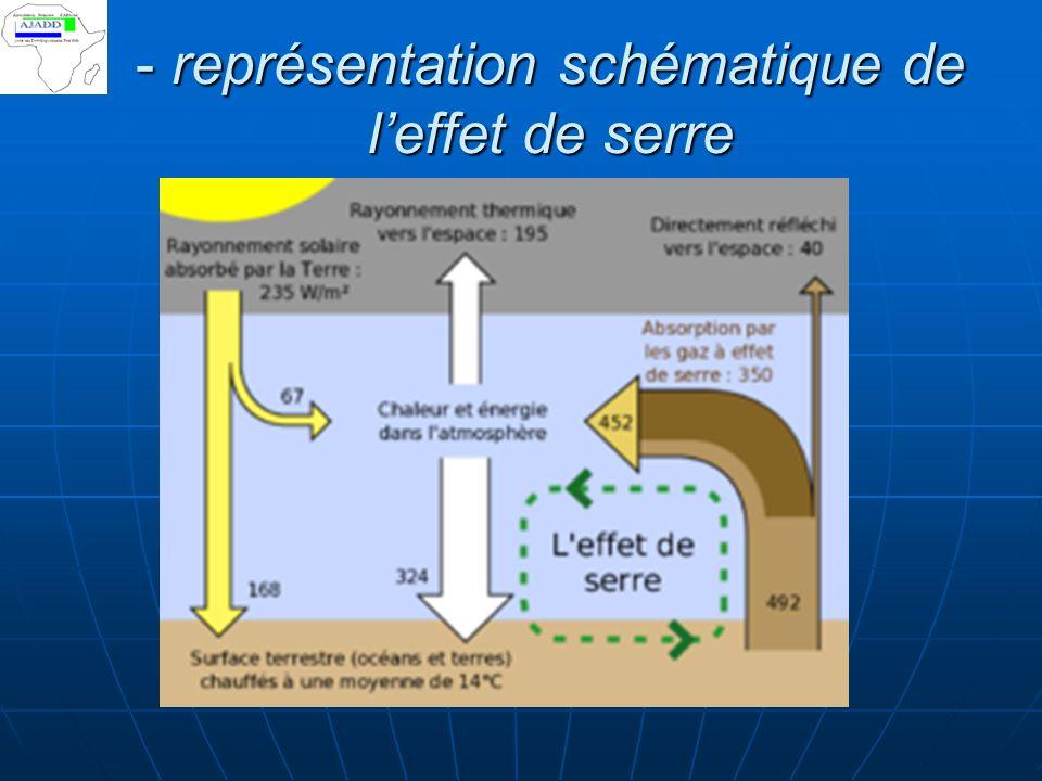- représentation schématique de l'effet de serre
