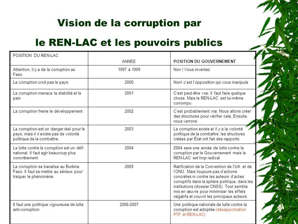 Ce que les populations pensent de l'action du REN-LAC Des sondages que le REN-LAC organise depuis 2000, se dégagent : un sentiment général de réprobat