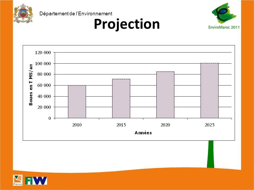 Département de l'Environnement Projection