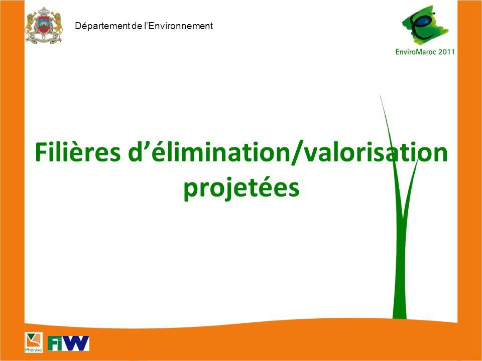Département de l'Environnement Filières d'élimination/valorisation projetées