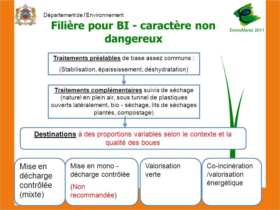 Département de l'Environnement Filière pour BI - caractère non dangereux Traitements préalables de base assez communs : (Stabilisation, épaississement, déshydratation) Traitements complémentaires suivis de séchage (naturel en plein air, sous tunnel de plastiques ouverts latéralement, bio - séchage, lits de séchages plantés, compostage) Mise en mono - décharge contrôlée (Non recommandée) Mise en décharge contrôlée (mixte) Valorisation verte Co-incinération /valorisation énergétique Destinations à des proportions variables selon le contexte et la qualité des boues