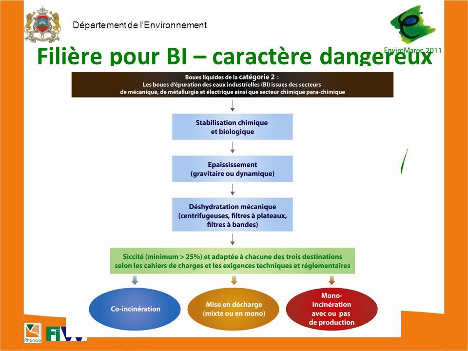 Département de l'Environnement Filière pour BI – caractère dangereux