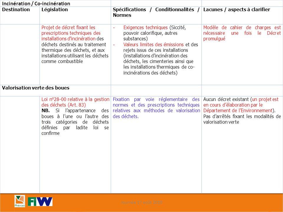 Département de l'Environnement Matrice relationnelle « filières – réglementations » 2/2 Journée 17 août 2010