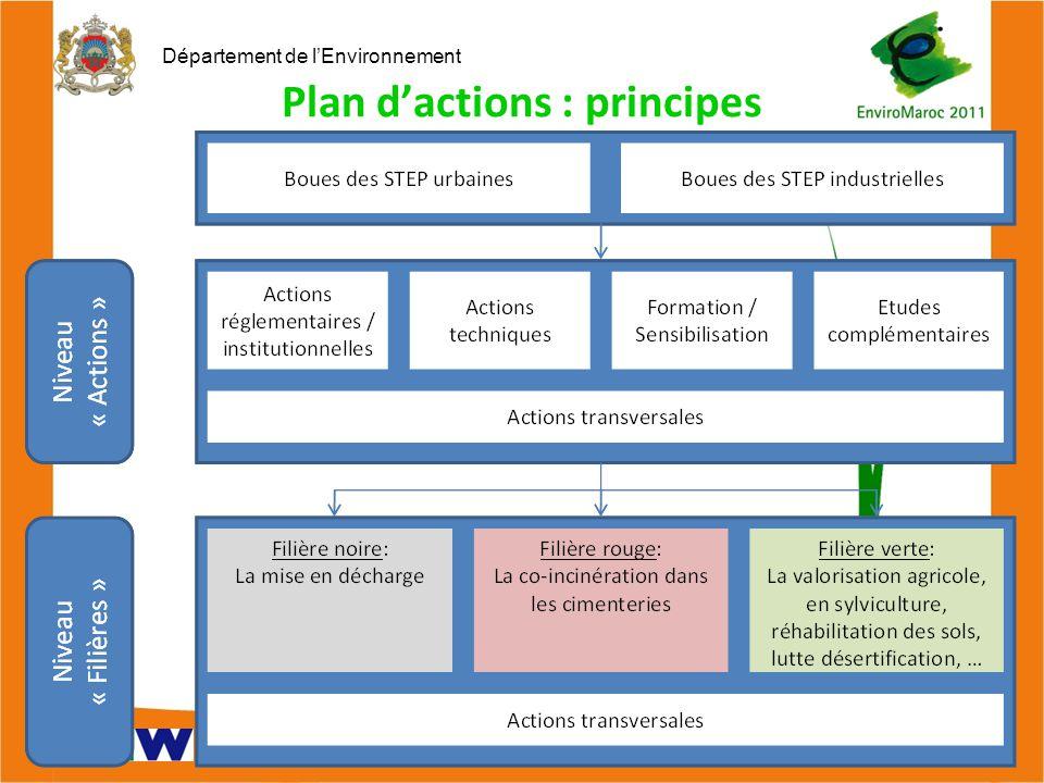 Département de l'Environnement Journée 17 août 2010 Plan d'actions : principes