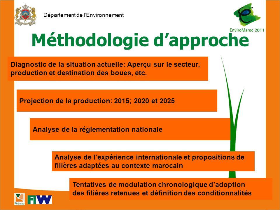 Département de l'Environnement Méthodologie d'approche Diagnostic de la situation actuelle: Aperçu sur le secteur, production et destination des boues, etc.