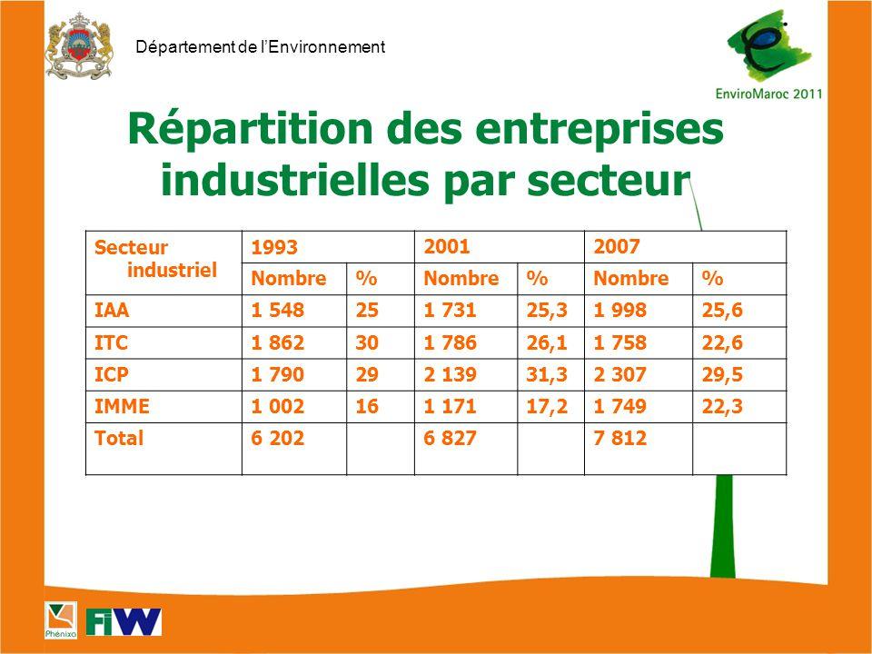 Département de l'Environnement Secteur industriel 199320012007 Nombre% % % IAA1 548251 73125,31 99825,6 ITC1 862301 78626,11 75822,6 ICP1 790292 13931,32 30729,5 IMME1 002161 17117,21 74922,3 Total6 2026 8277 812 Répartition des entreprises industrielles par secteur