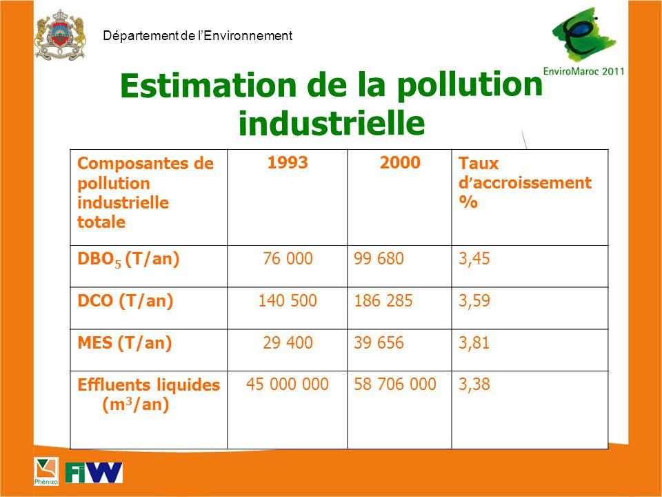 Département de l'Environnement Composantes de pollution industrielle totale 19932000Taux d ' accroissement % DBO 5 (T/an)76 00099 6803,45 DCO (T/an)140 500186 2853,59 MES (T/an)29 40039 6563,81 Effluents liquides (m 3 /an) 45 000 00058 706 0003,38 Estimation de la pollution industrielle