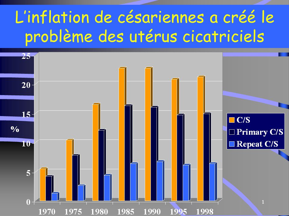 1 L'inflation de césariennes a créé le problème des utérus cicatriciels