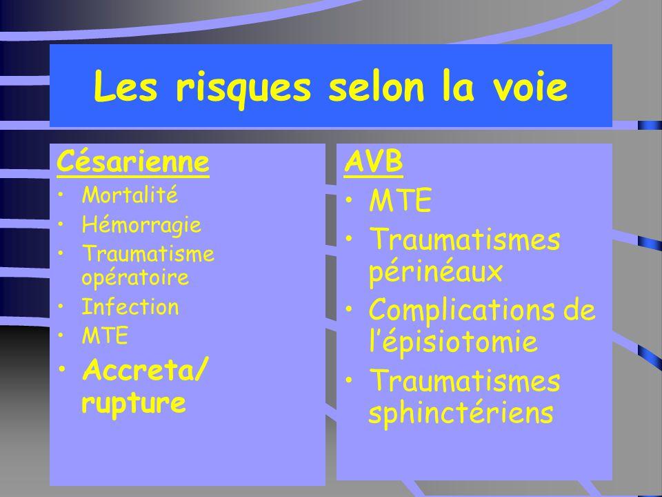 10 Les risques selon la voie Césarienne Mortalité Hémorragie Traumatisme opératoire Infection MTE Accreta/ rupture AVB MTE Traumatismes périnéaux Complications de l'épisiotomie Traumatismes sphinctériens
