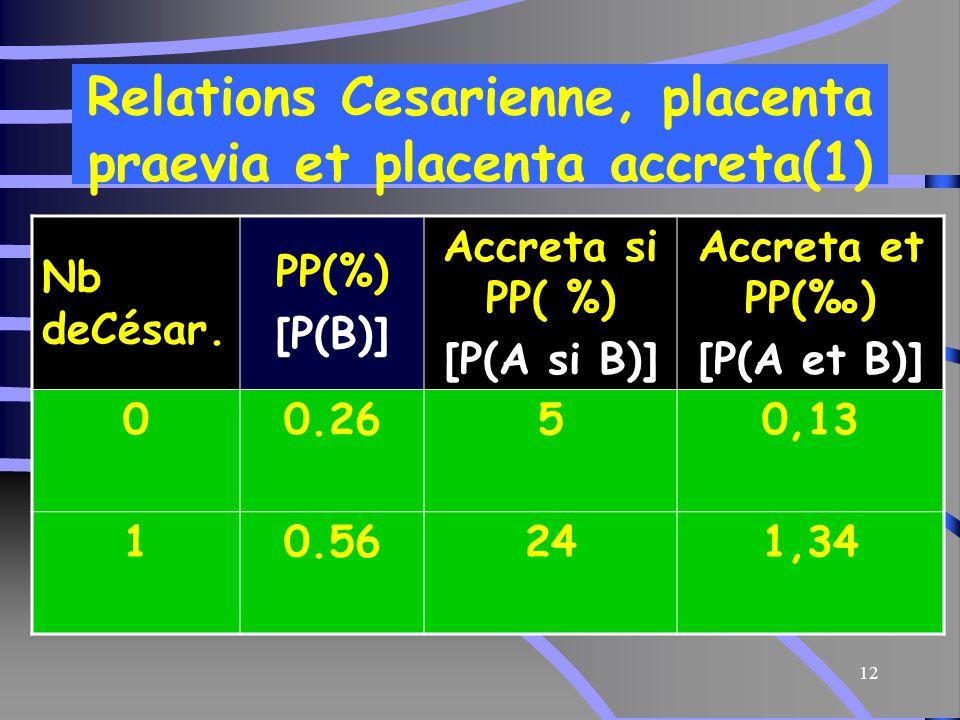 12 Relations Cesarienne, placenta praevia et placenta accreta(1) Accreta et PP(‰) [P(A et B)] Accreta si PP( %) [P(A si B)] PP(%) [P(B)] Nb deCésar.