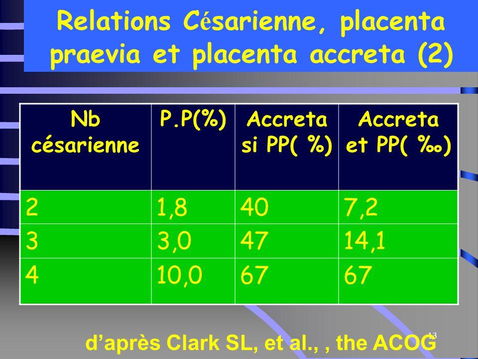 13 Relations C é sarienne, placenta praevia et placenta accreta (2) Nb césarienne P.P(%)Accreta si PP( %) Accreta et PP( ‰) 21,8407,2 33,04714,1 410,067 d'après Clark SL, et al.,, the ACOG