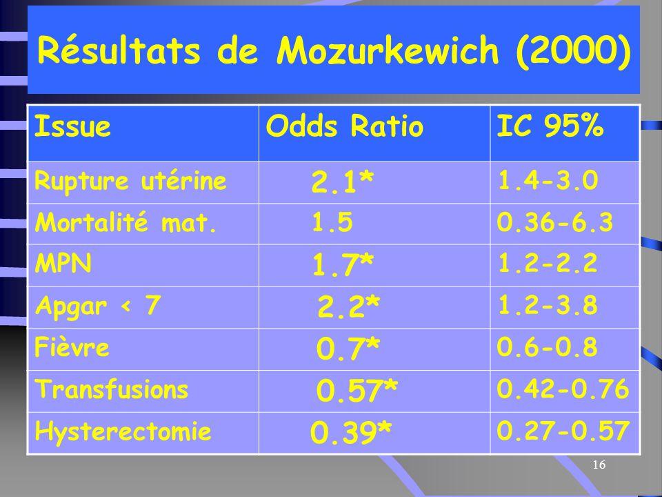 16 Résultats de Mozurkewich (2000) IssueOdds RatioIC 95% Rupture utérine 2.1* 1.4-3.0 Mortalité mat.