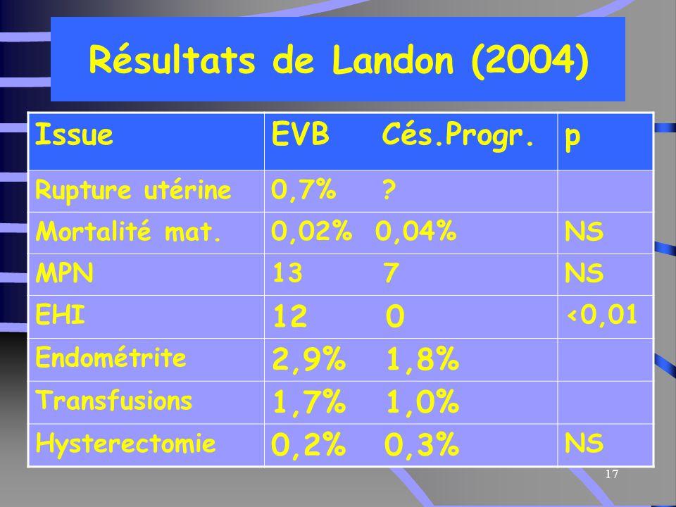 17 Résultats de Landon (2004) IssueEVB Cés.Progr.p Rupture utérine0,7% .