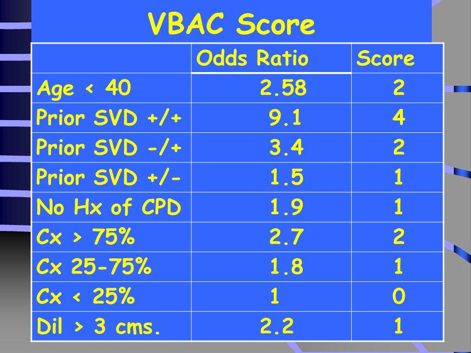 23 VBAC Score Odds RatioScore Age < 40 2.58 2 Prior SVD +/+ 9.1 4 Prior SVD -/+ 3.4 2 Prior SVD +/- 1.5 1 No Hx of CPD 1.9 1 Cx > 75% 2.7 2 Cx 25-75% 1.8 1 Cx < 25% 1 0 Dil > 3 cms.