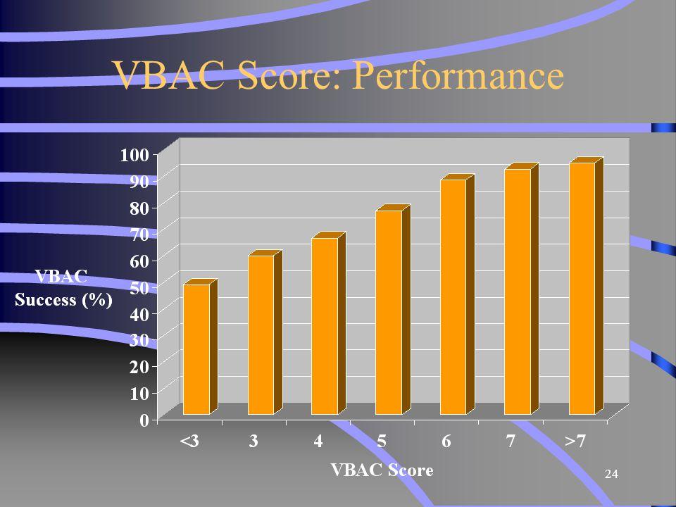 24 VBAC Score: Performance