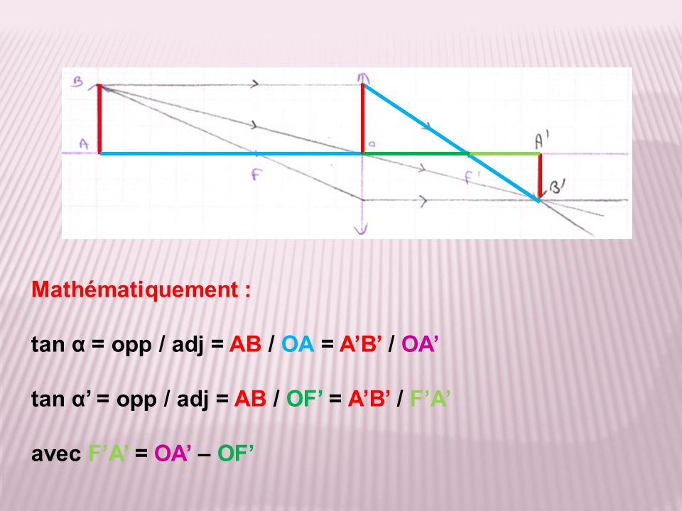 Mathématiquement : tan α = opp / adj = AB / OA = A'B' / OA' tan α' = opp / adj = AB / OF' = A'B' / F'A' avec F'A' = OA' – OF'