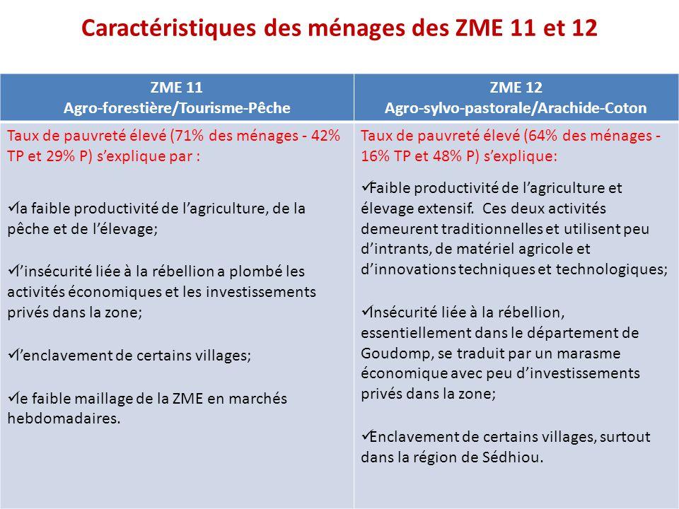 Caractéristiques des ménages des ZME 11 et 12 ZME 11 Agro-forestière/Tourisme-Pêche ZME 12 Agro-sylvo-pastorale/Arachide-Coton Taux de pauvreté élevé