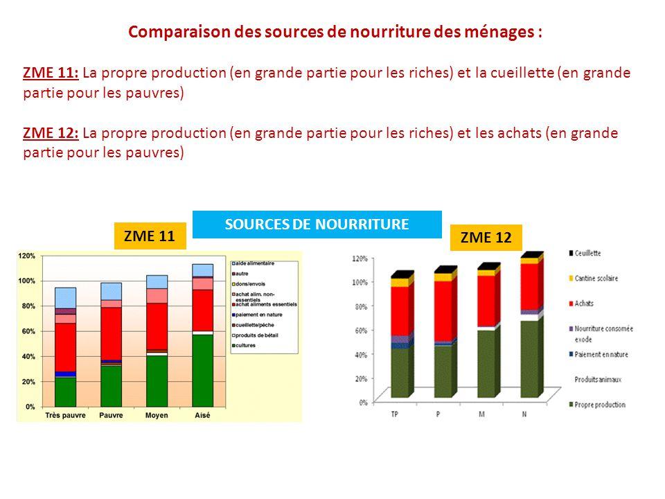 SOURCES DE NOURRITURE ZME 12 ZME 11 Comparaison des sources de nourriture des ménages : ZME 11: La propre production (en grande partie pour les riches