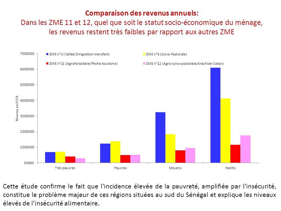 Comparaison des revenus annuels: Dans les ZME 11 et 12, quel que soit le statut socio-économique du ménage, les revenus restent très faibles par rappo