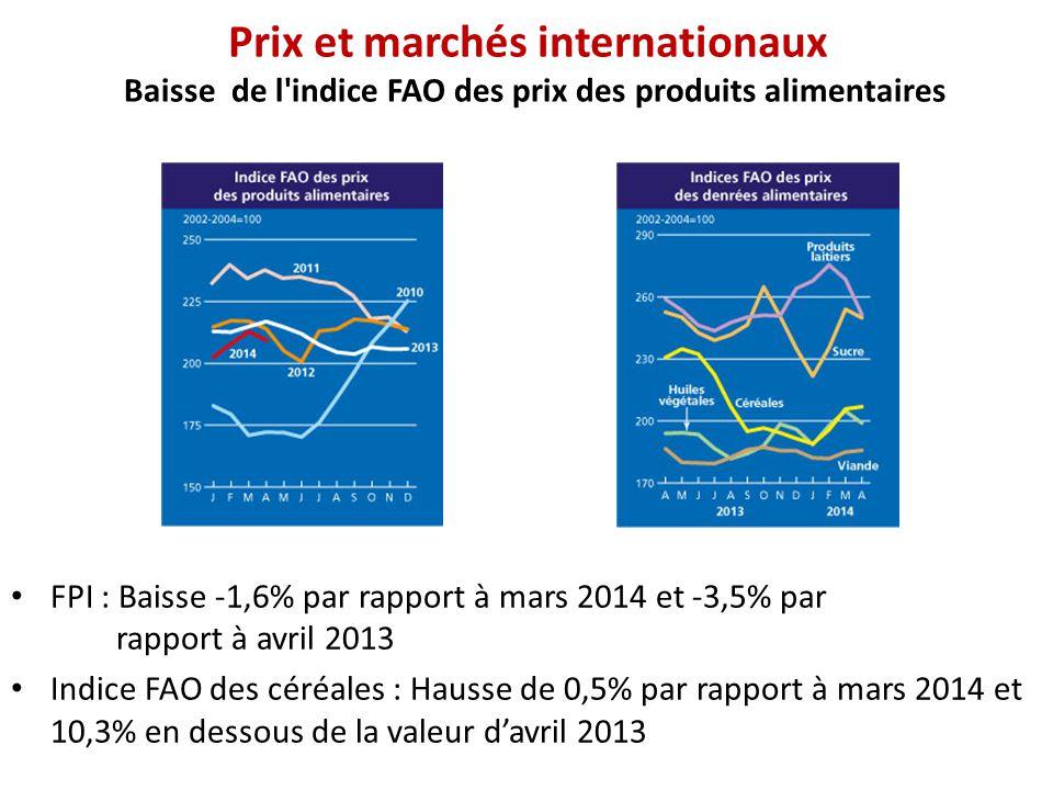 Prix et marchés internationaux Baisse de l'indice FAO des prix des produits alimentaires FPI : Baisse -1,6% par rapport à mars 2014 et -3,5% par rappo