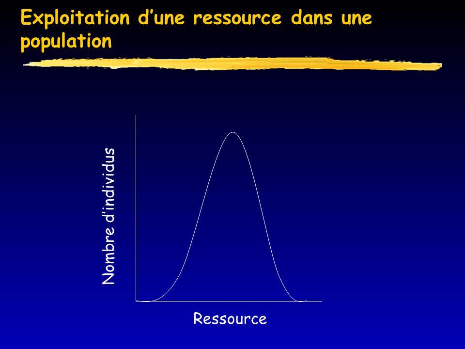 Exploitation d'une ressource dans une population Ressource Nombre d'individus
