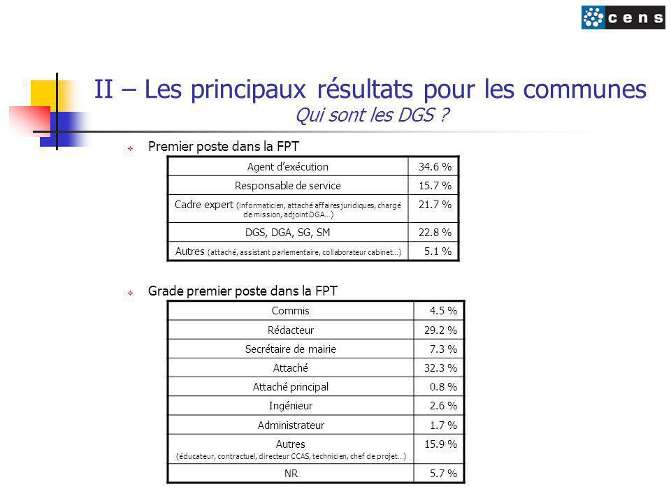 II – Les principaux résultats pour les communes Qui sont les DGS ?  Premier poste dans la FPT  Grade premier poste dans la FPT Agent d'exécution34.6