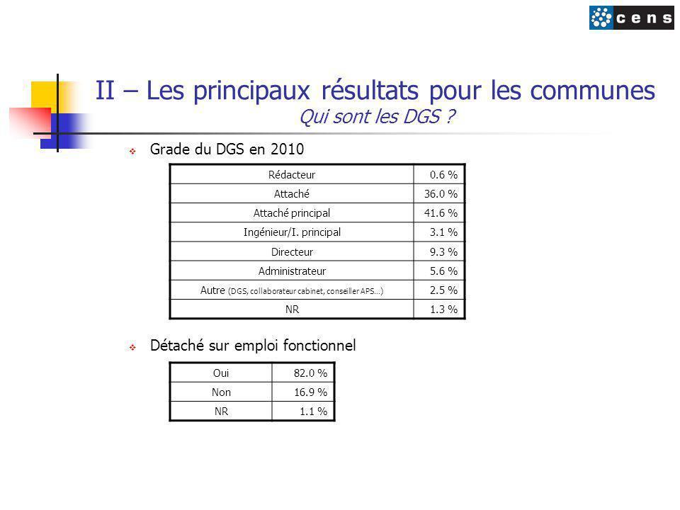 II – Les principaux résultats pour les communes Qui sont les DGS ?  Grade du DGS en 2010  Détaché sur emploi fonctionnel Rédacteur0.6 % Attaché36.0